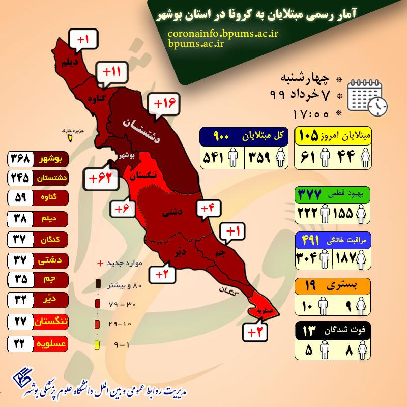 آمار مبتلایان به کرونا در استان بوشهر